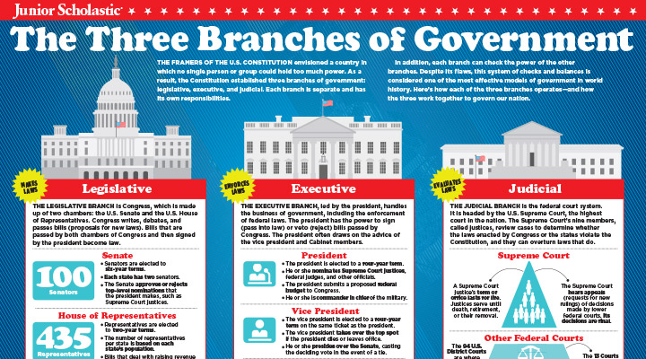 the three branches of government. Black Bedroom Furniture Sets. Home Design Ideas
